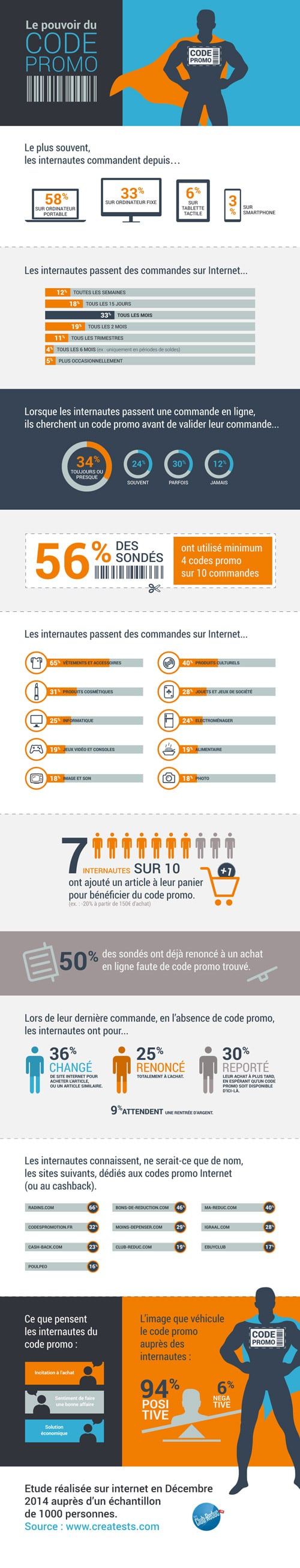 infographie code promo club reduc